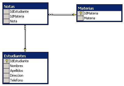 Diagrama DB Inscripciones